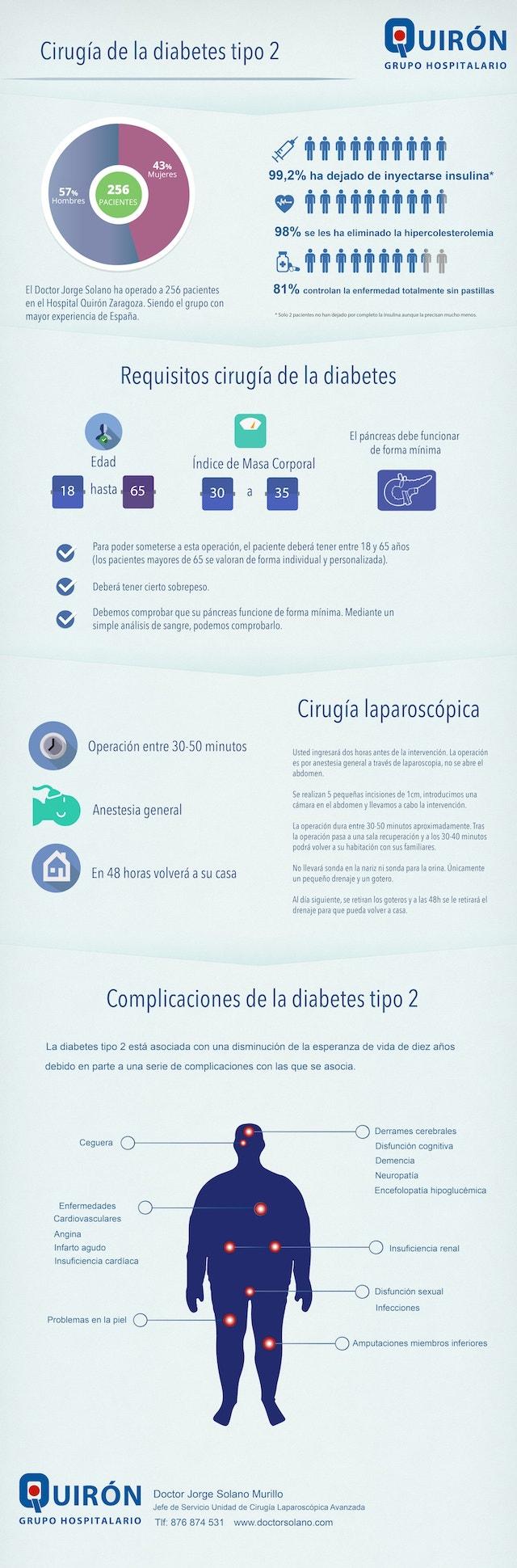 Infografía Cirugía Diabetes